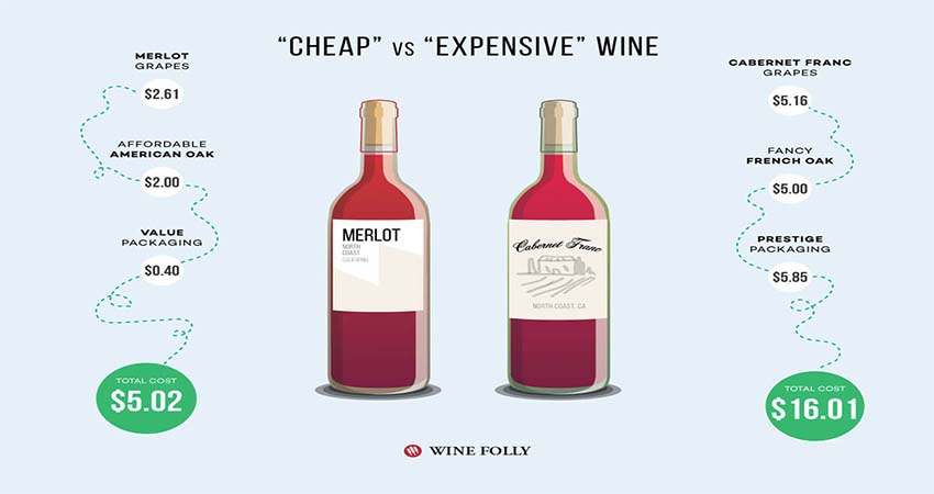 Expensive Wines Versus Cheap Wines